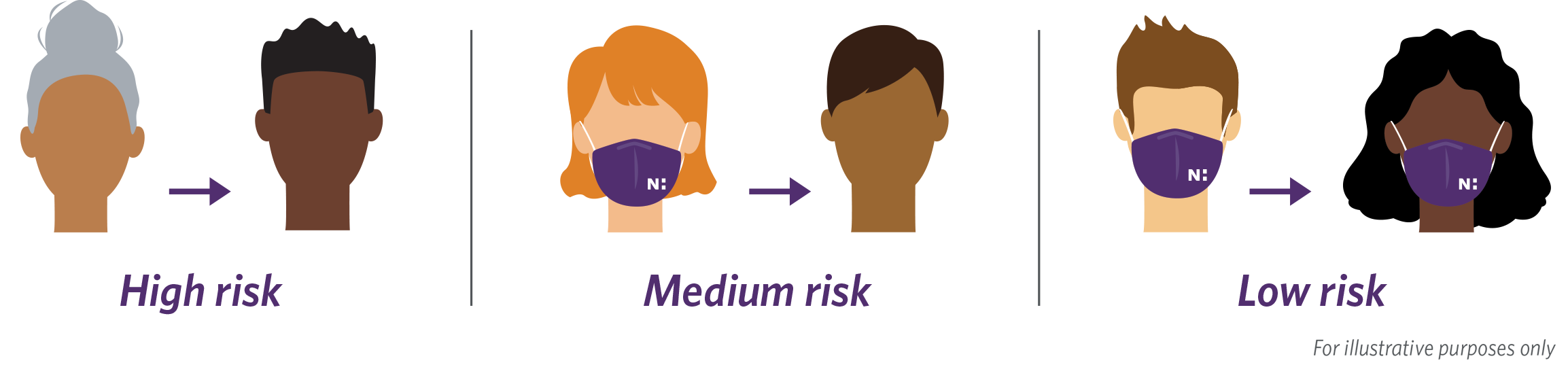 Risk levels of contracting coronavirus when wearing a mask