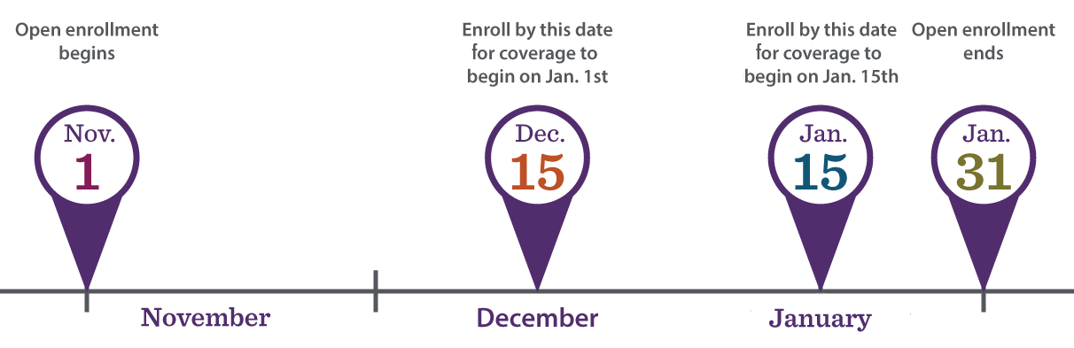 medical insurance timeline enrollment